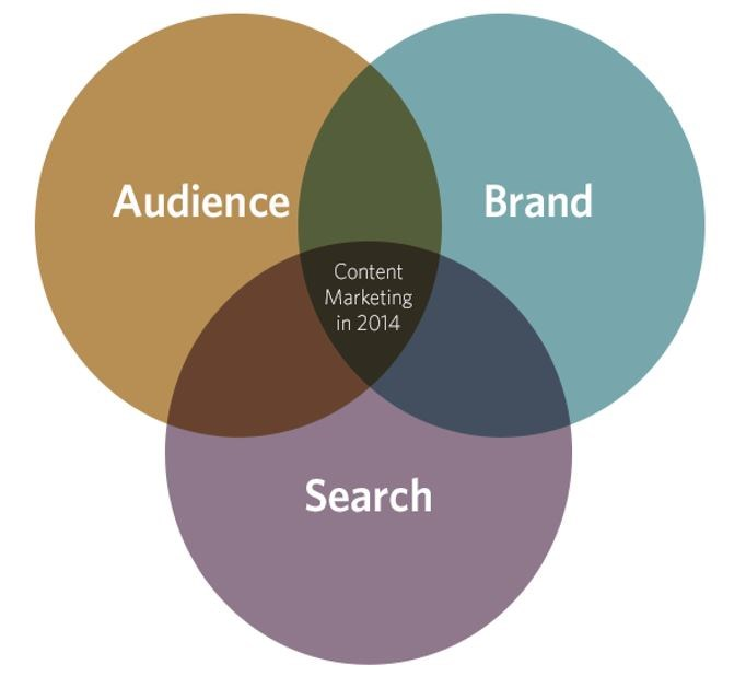 Content Marketing – The Medium is the Message