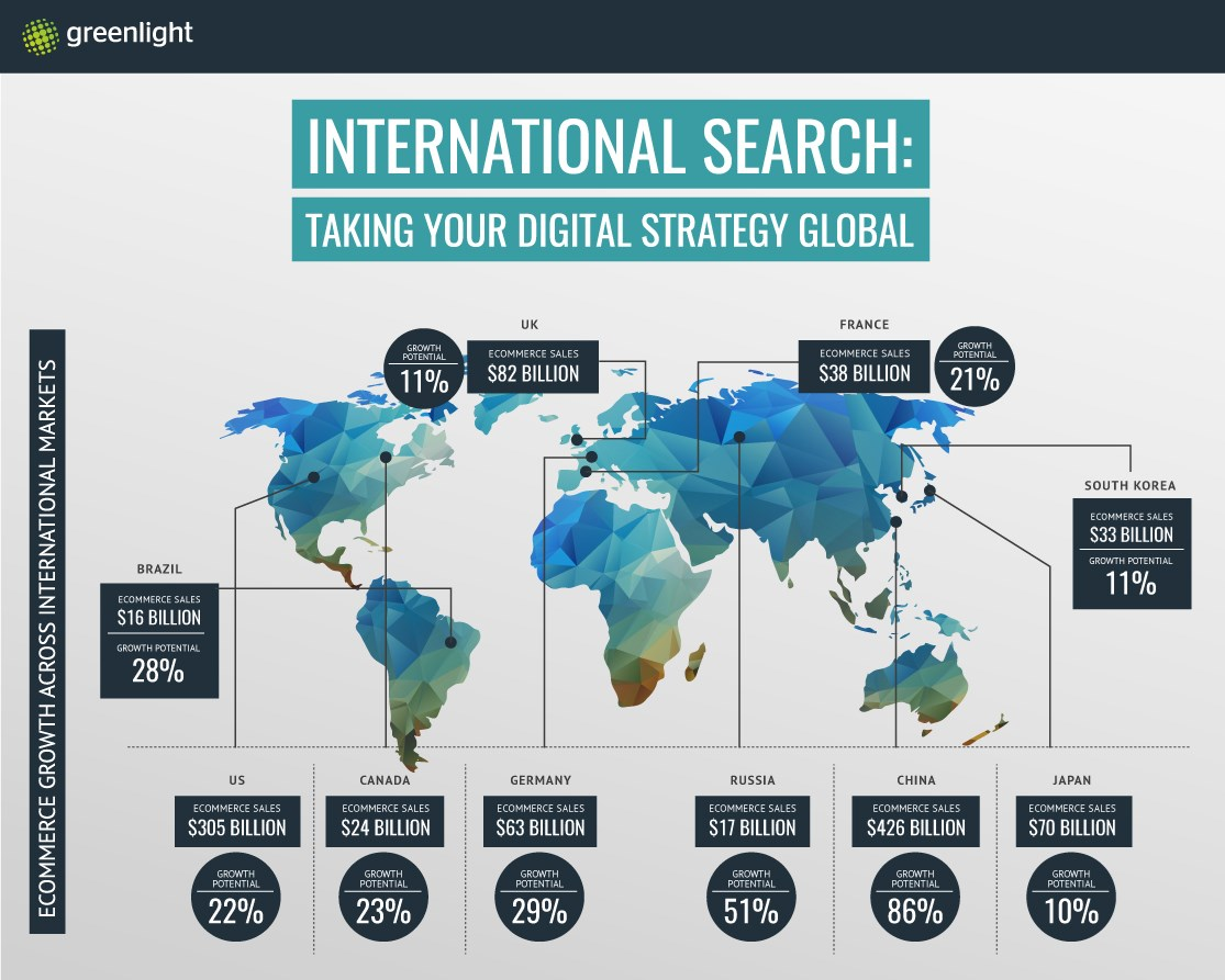 Top tips on how to go global with your digital marketing strategy