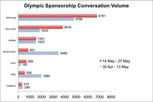 Social Olympics 3 - Fig 1
