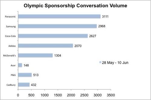 Social Olympics 4 - Fig 1
