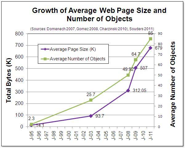 Richard Yeo Graph