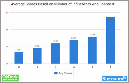 Average Shares Based On Influencers