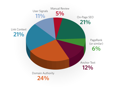 SEO ranking factors 2010