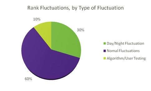 Ranking-fluctuations-type